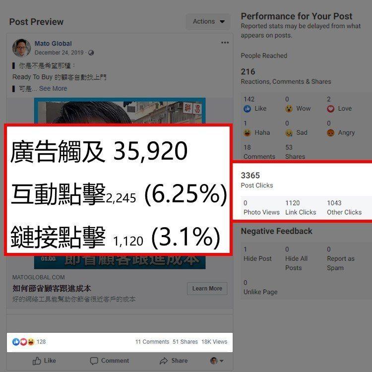 Facebook 廣告點擊率案例