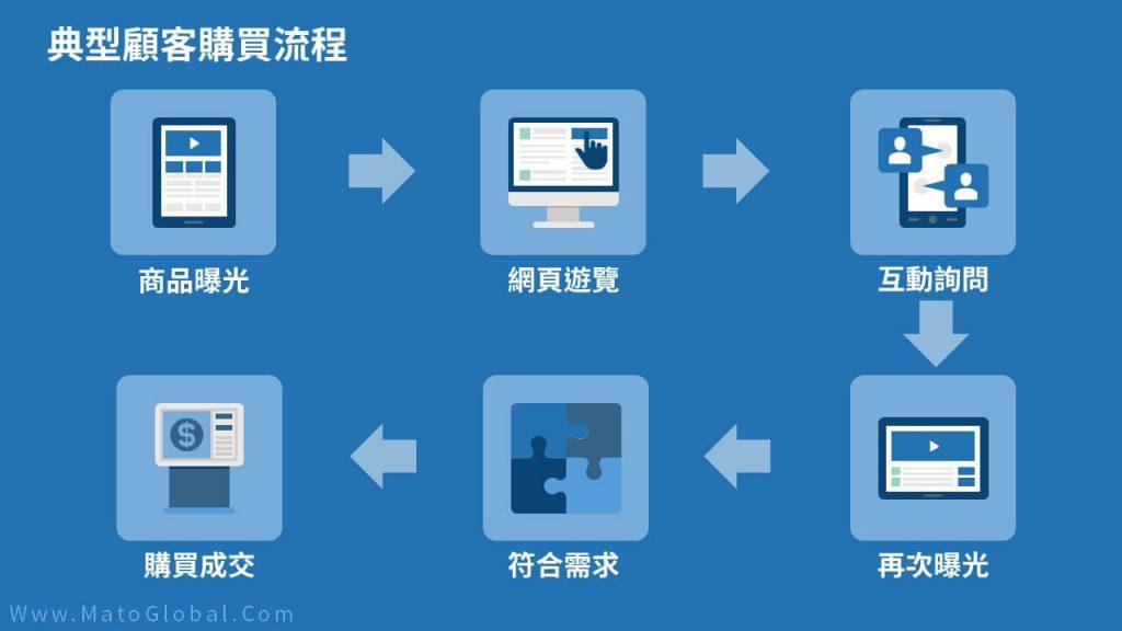 網絡營銷典型顧客購買流程