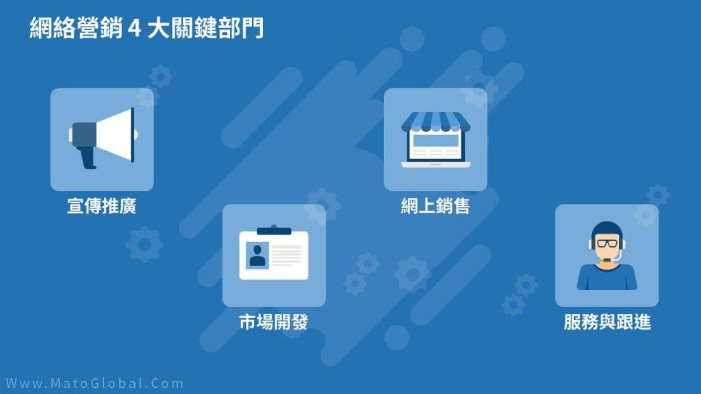 網絡營銷4大關鍵部門
