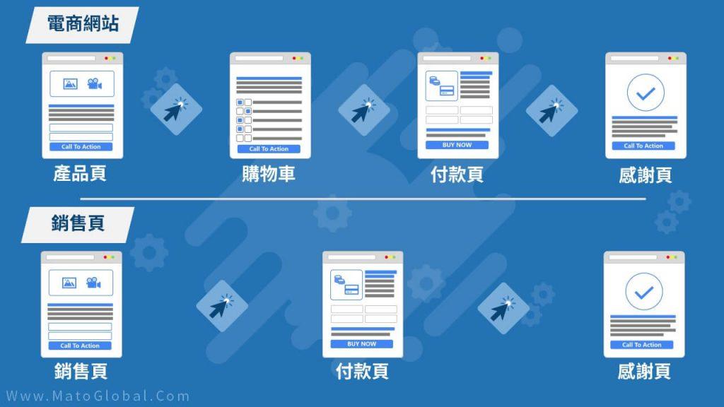 電商網站與銷售頁