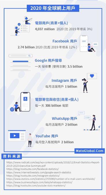 2020 年全球網上用戶數量   數碼營銷對中小生意來説很重要的 7 個原因