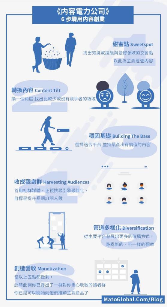 内容電力公司 内容創業模式 6 個步驟資料圖